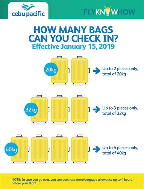 Cebu Pacific Implements New Policies on Check-In Baggage